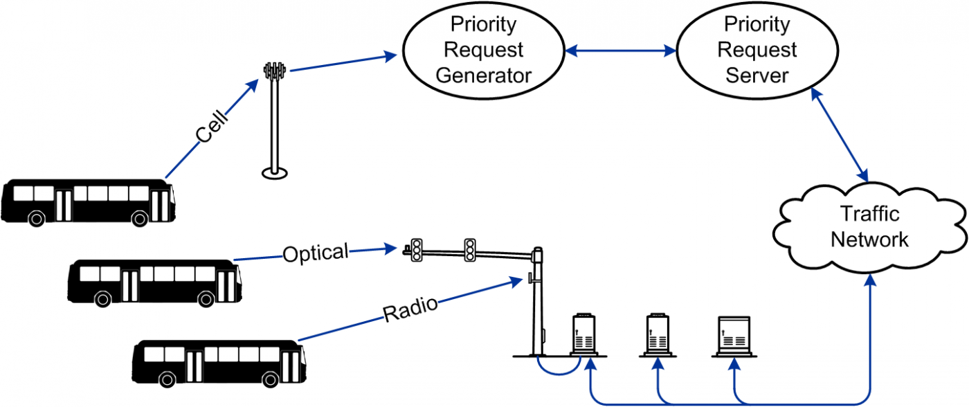 Cloud-Based TSP Diagram
